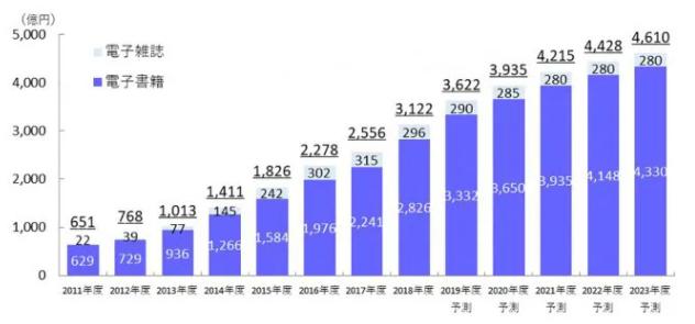電子書籍ビジネス調査報告書2019