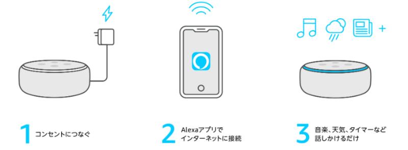 Echo dotのセットアップ方法